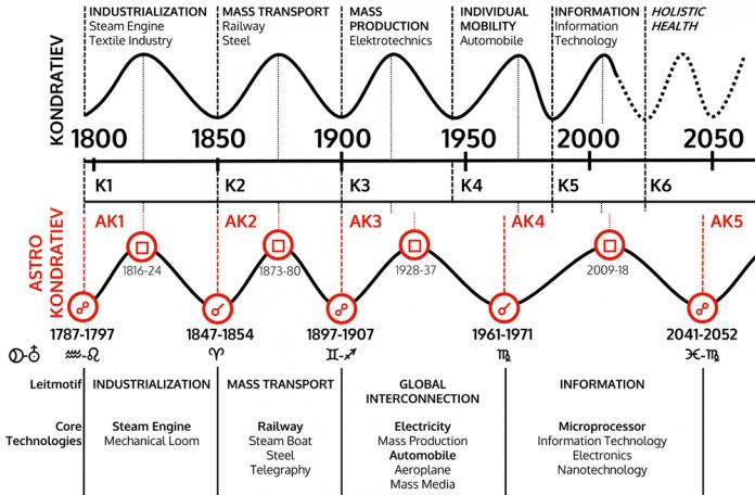 Ciclo astrológico de Kondratiev