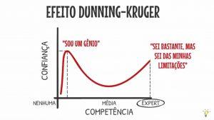 Efeito Dunning-Kruger