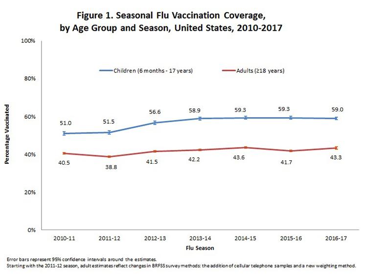 Gráfico 1. Abrangência da Vacinação da Gripe na população norte-americana