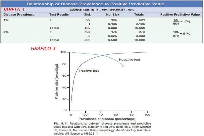 Relação da prevalência da doença com o valor preditivo positivo