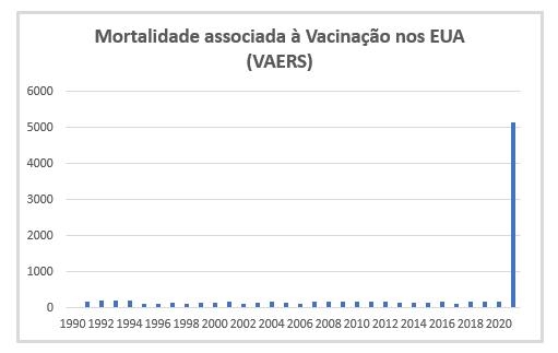 Gráfico 2. Mortes associadas às Vacinas, período 1990-2021 nos Estados Unidos (Dados da VAERS)